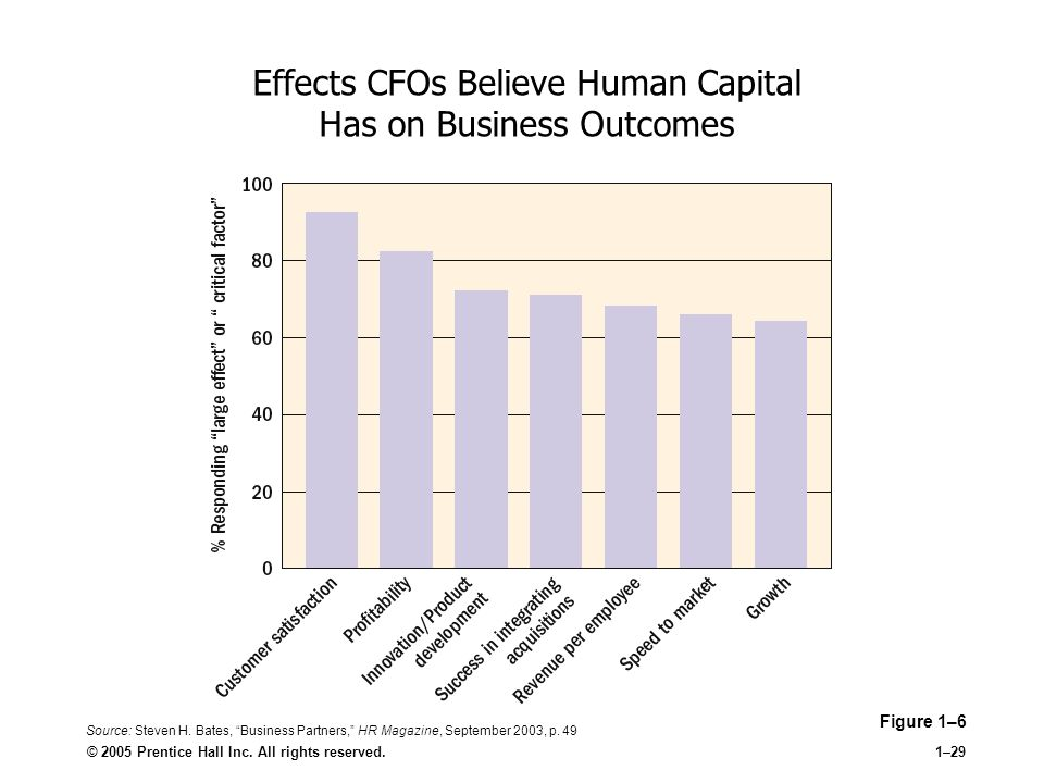 what are the effects of human resources outsourcing on leadership performance and employee commitmen Leadership competency: the human resource management  the  challenges for the motivation, commitment, and leadership of employees   include the outsourcing of certain functions, altered career paths for employees,   measure performance in terms of impact upon the followers in the.