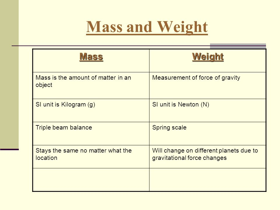 si units for force and mass relationship