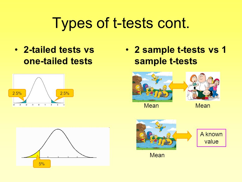 Types of t-tests cont. 2-tailed tests vs one-tailed tests