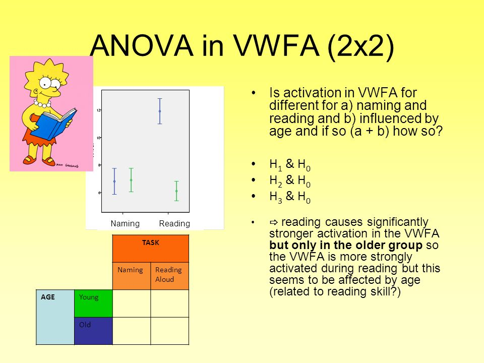 ANOVA in VWFA (2x2) Is activation in VWFA for different for a) naming and reading and b) influenced by age and if so (a + b) how so