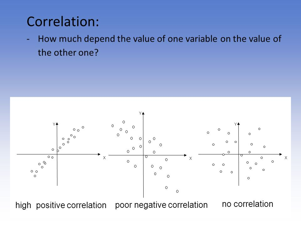 Correlation: How much depend the value of one variable on the value of the other one Y. X. high positive correlation.