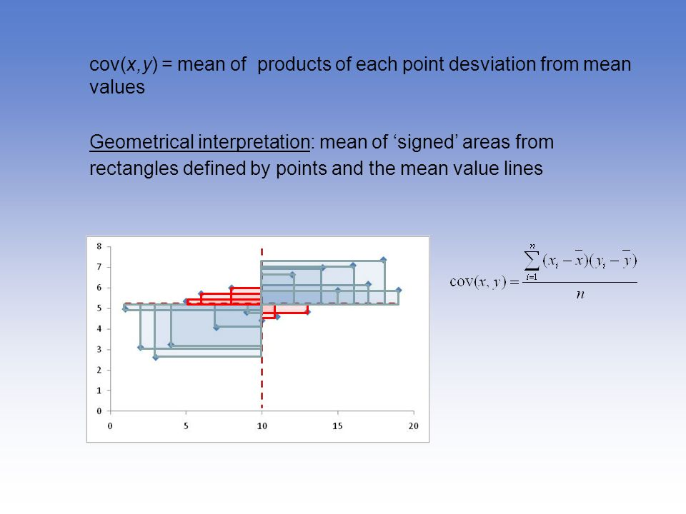 cov(x,y) = mean of products of each point desviation from mean values