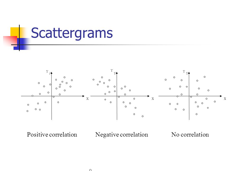 Scattergrams Positive correlation Negative correlation No correlation