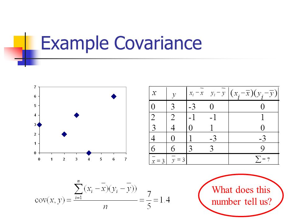 Example Covariance What does this number tell us x ( )( ) 3 2 1 4 6 9