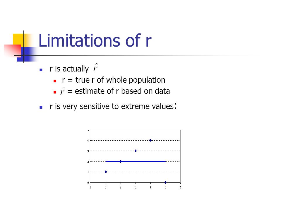 Limitations of r r is actually r = true r of whole population