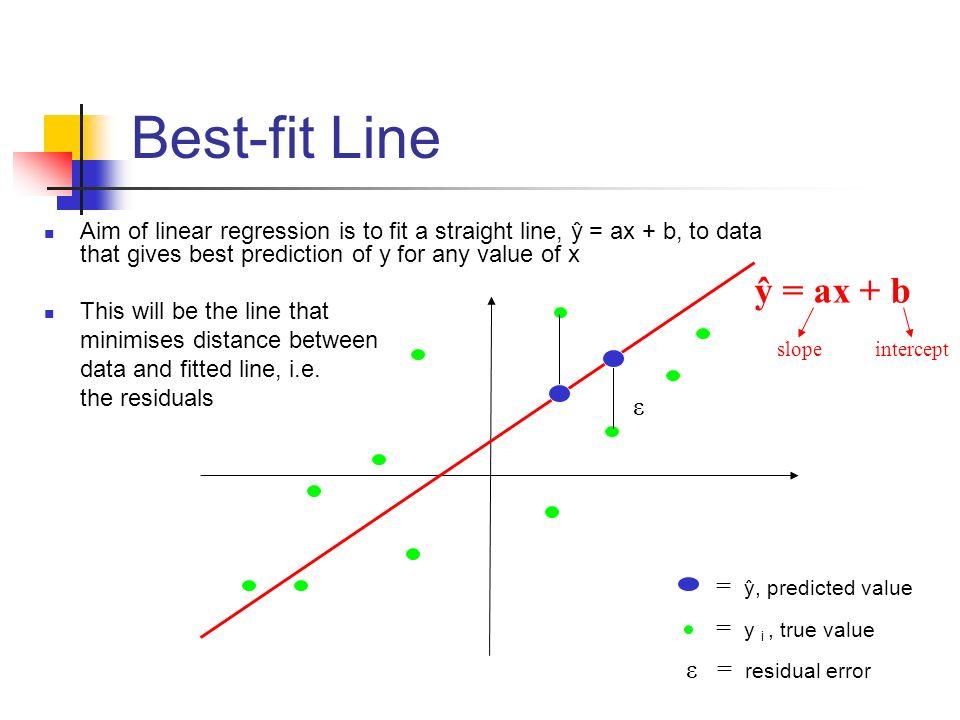 Best-fit Line ŷ = ax + b ε = ŷ, predicted value = y i , true value