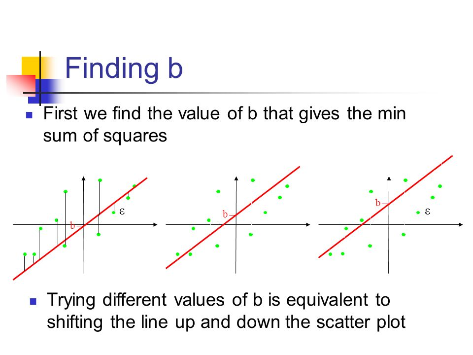 Finding b First we find the value of b that gives the min sum of squares. b. b. ε. ε. b.