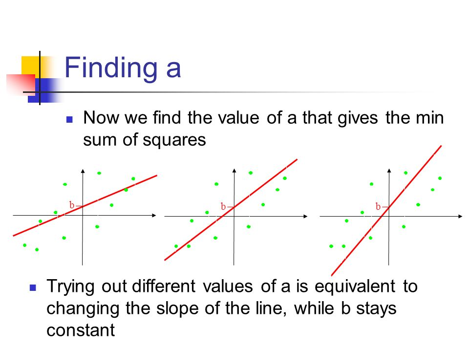 Finding a Now we find the value of a that gives the min sum of squares