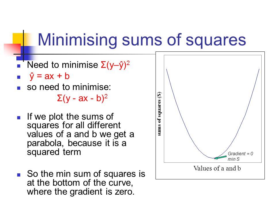 Minimising sums of squares