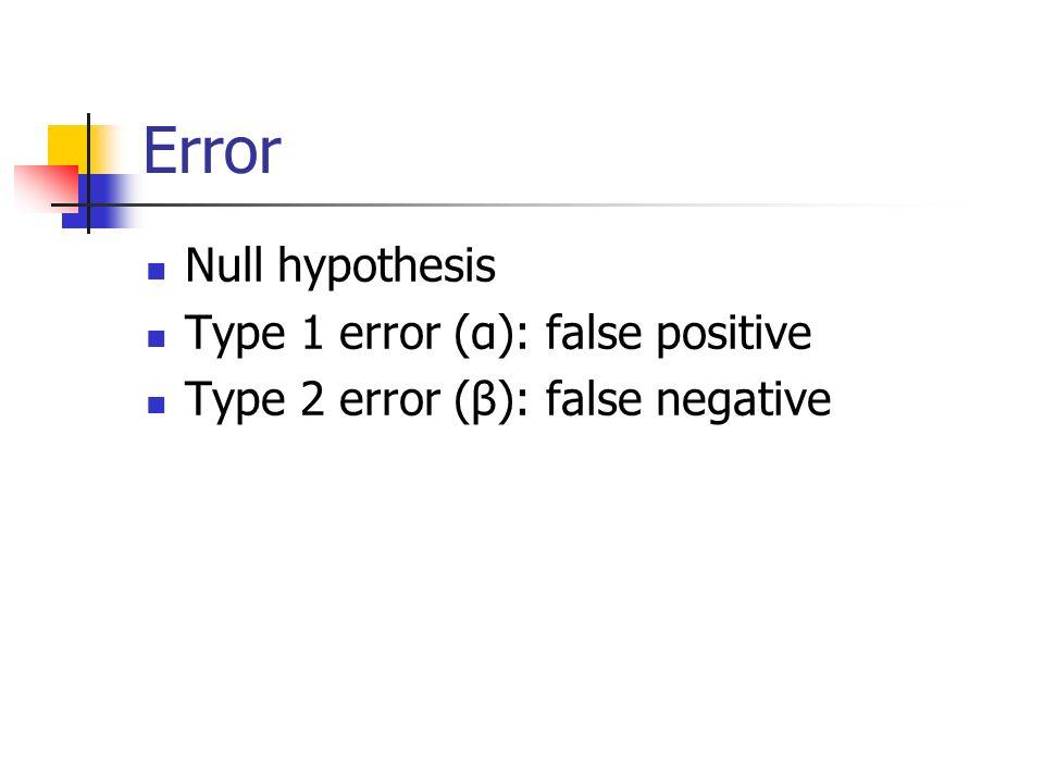 Error Null hypothesis Type 1 error (α): false positive