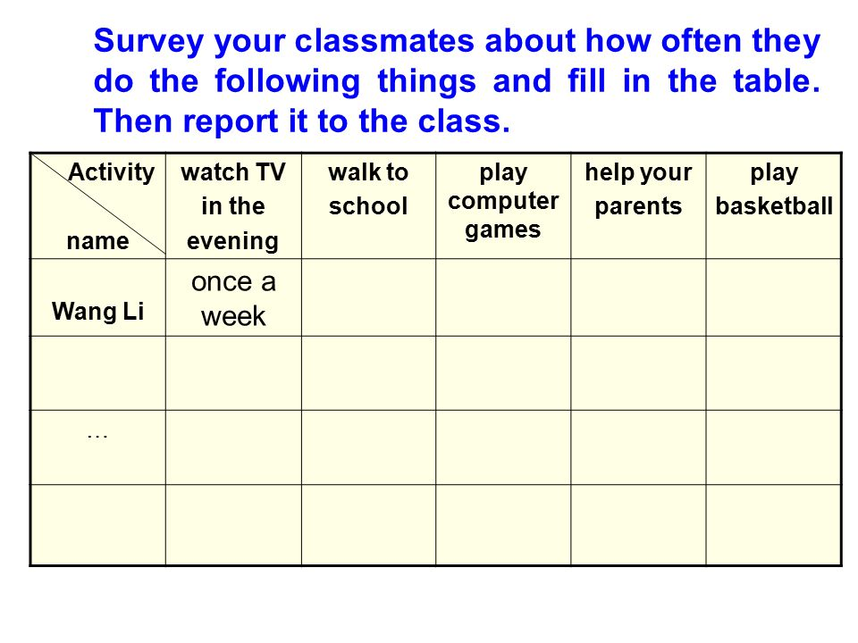 Survey your classmates about how often they do the following things and fill in the table. Then report it to the class.