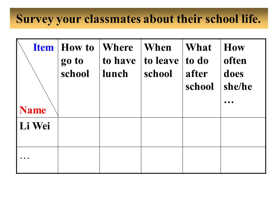 Survey your classmates about their school life.