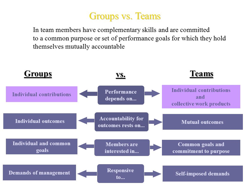 working in groups vs individually Articles for teachers on group work vs individual work, including tips and strategies that work.