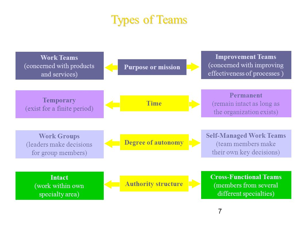 self managed and cross functional teams Leading workers to lead themselves: the external leadership of self-managed work teams  cross-functional teams: working with allies, enemies, and other strangers.