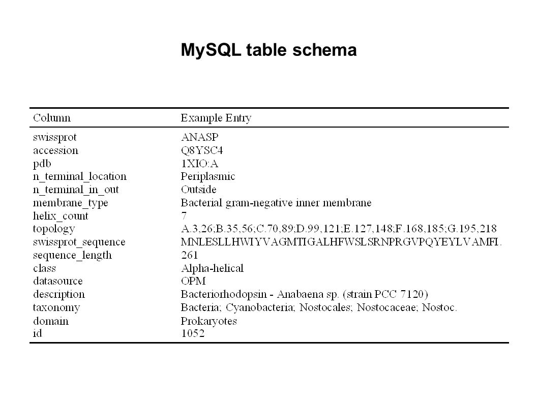 MySQL table schema