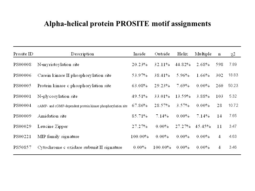 Alpha-helical protein PROSITE motif assignments