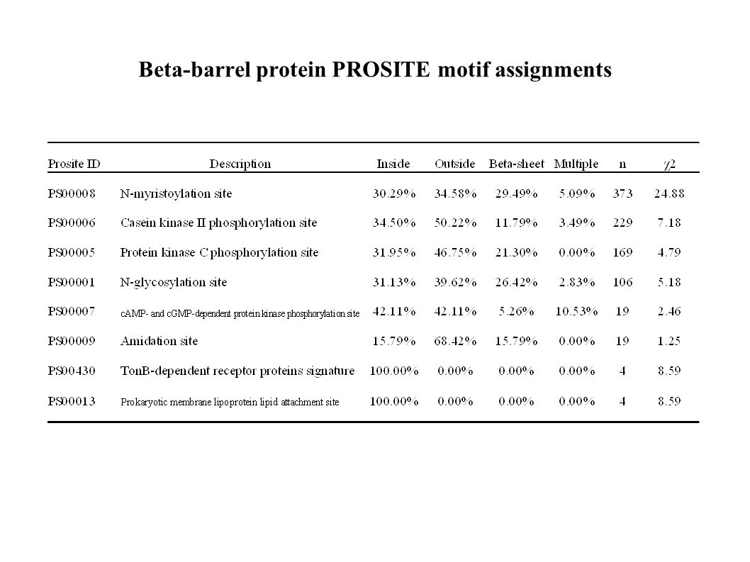 Beta-barrel protein PROSITE motif assignments