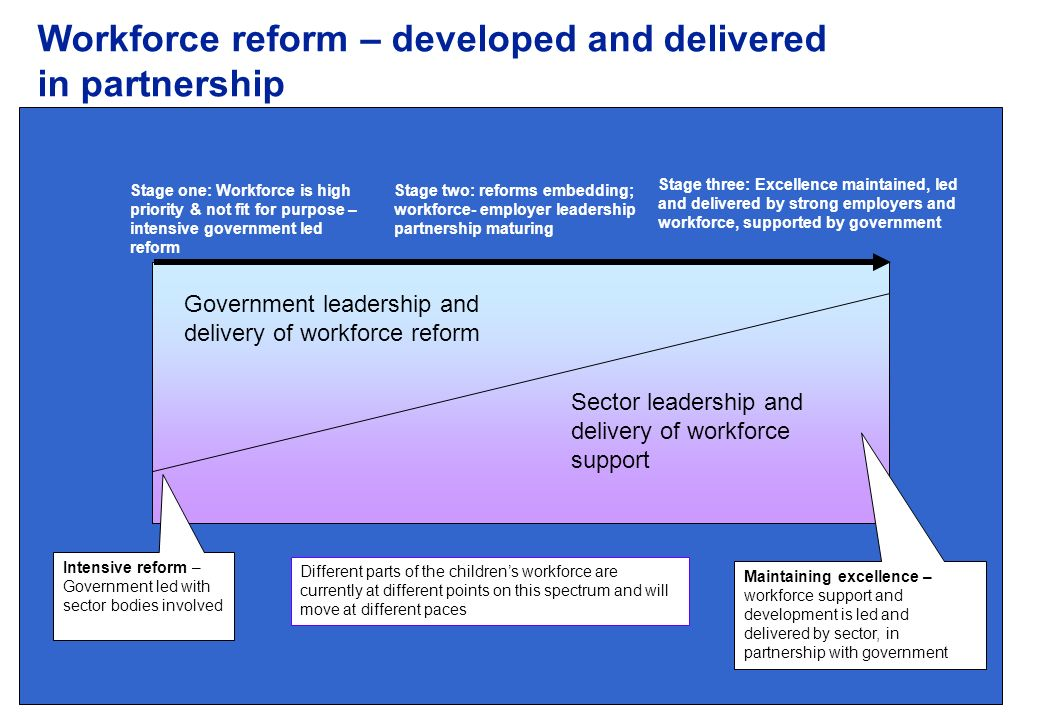 Workforce reform – developed and delivered in partnership