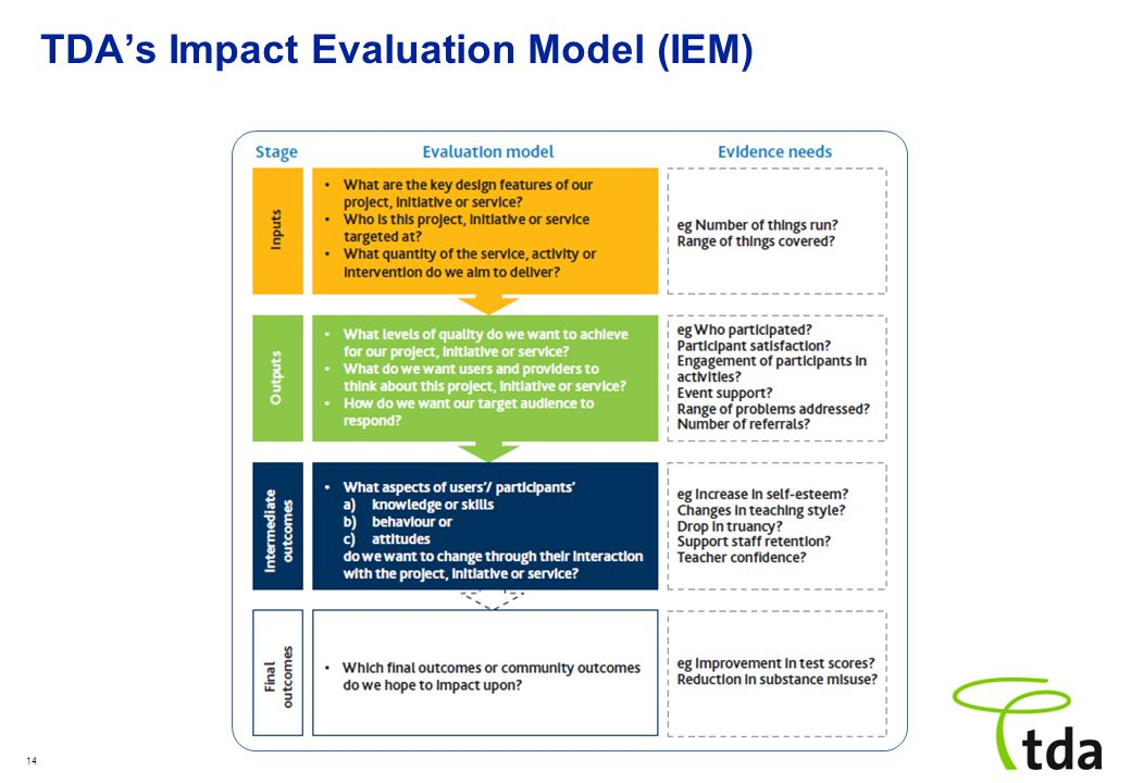 TDA's Impact Evaluation Model (IEM)