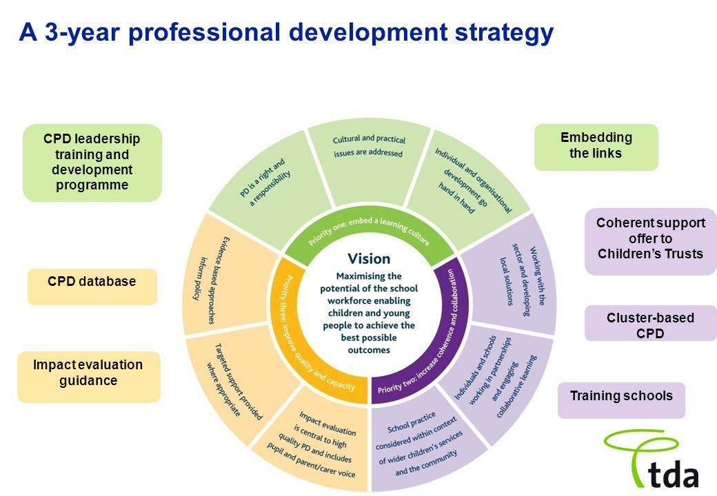 A 3-year professional development strategy