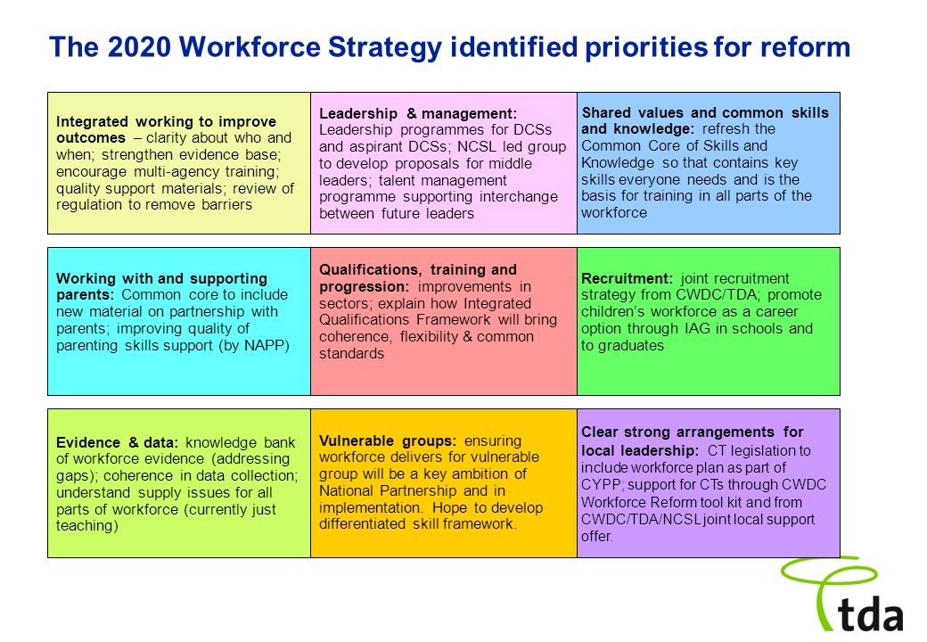 The 2020 Workforce Strategy identified priorities for reform