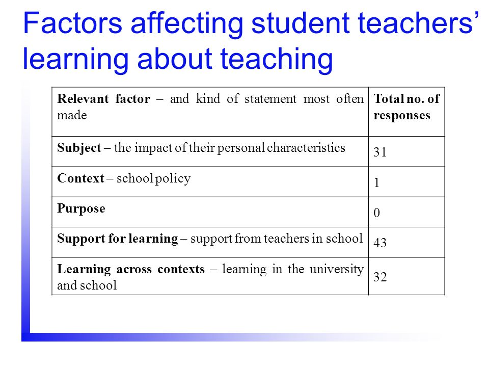Factors affecting student teachers' learning about teaching