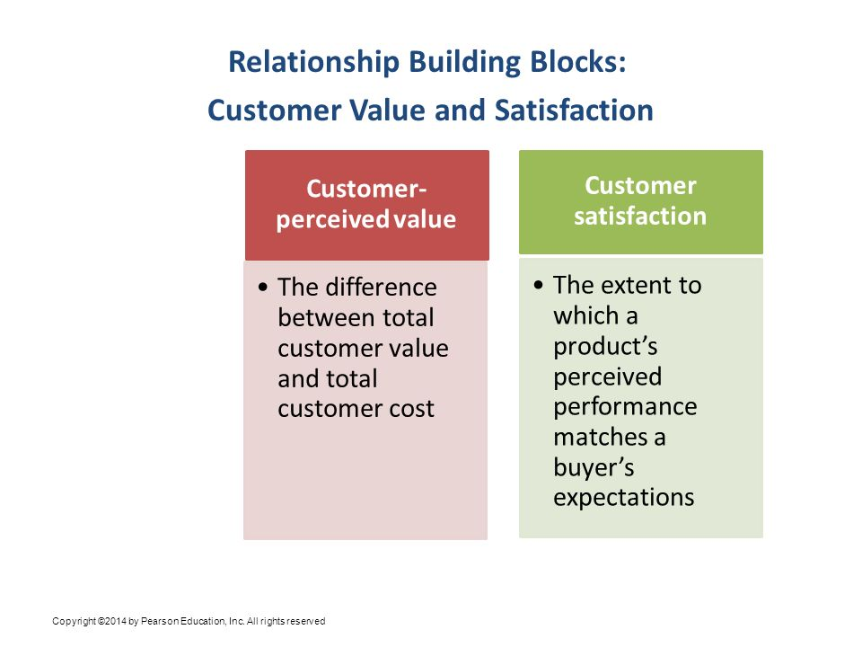 building customer relationship through value and satisfaction