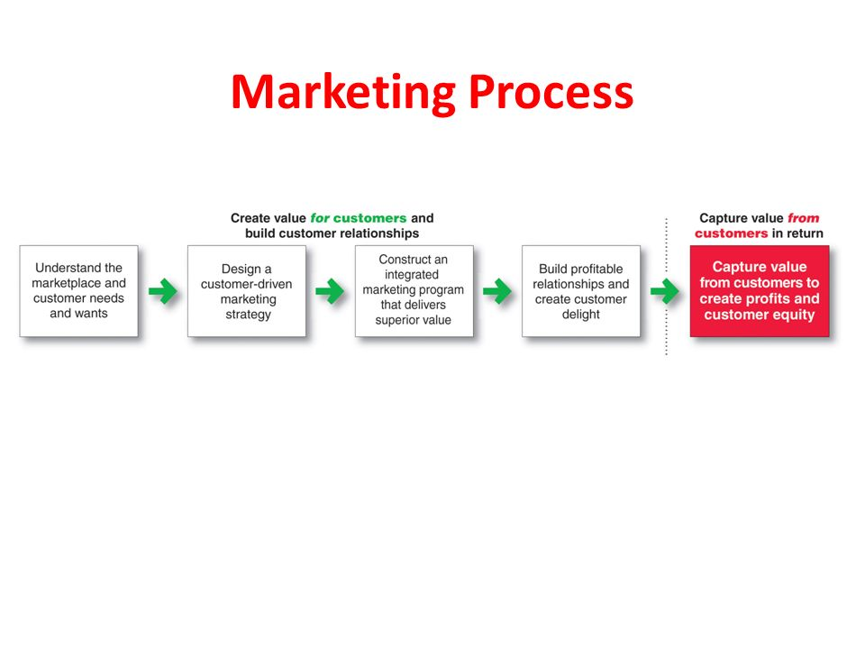 chapter 1 marketing creating and capturing customer Chapter marketing: creating and capturing customer value 1) all of the following are accurate descriptions of modern marketing, except which one.