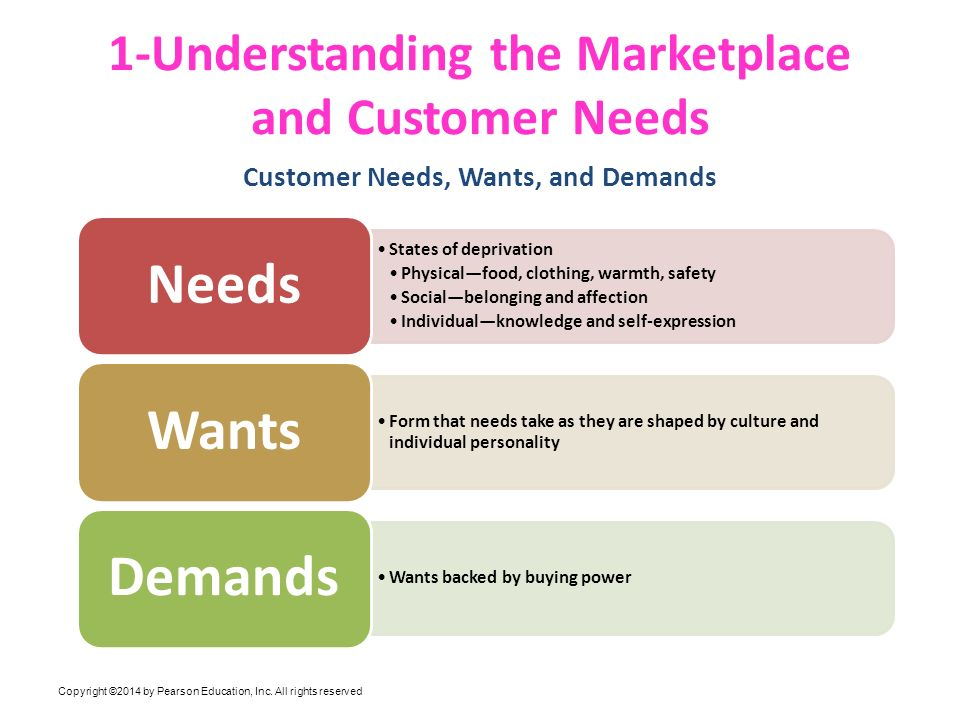 satisfying customer needs and wants Chapter 1 wants and needs review _____ is the reward for satisfying consumers' wants and needs they are rewarded with profits by satisfying customers.