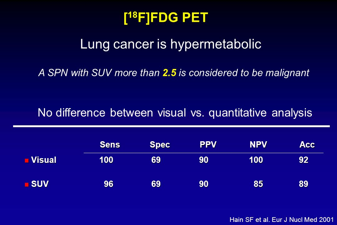Lung cancer is hypermetabolic