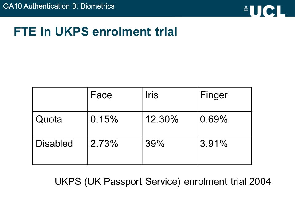 FTE in UKPS enrolment trial