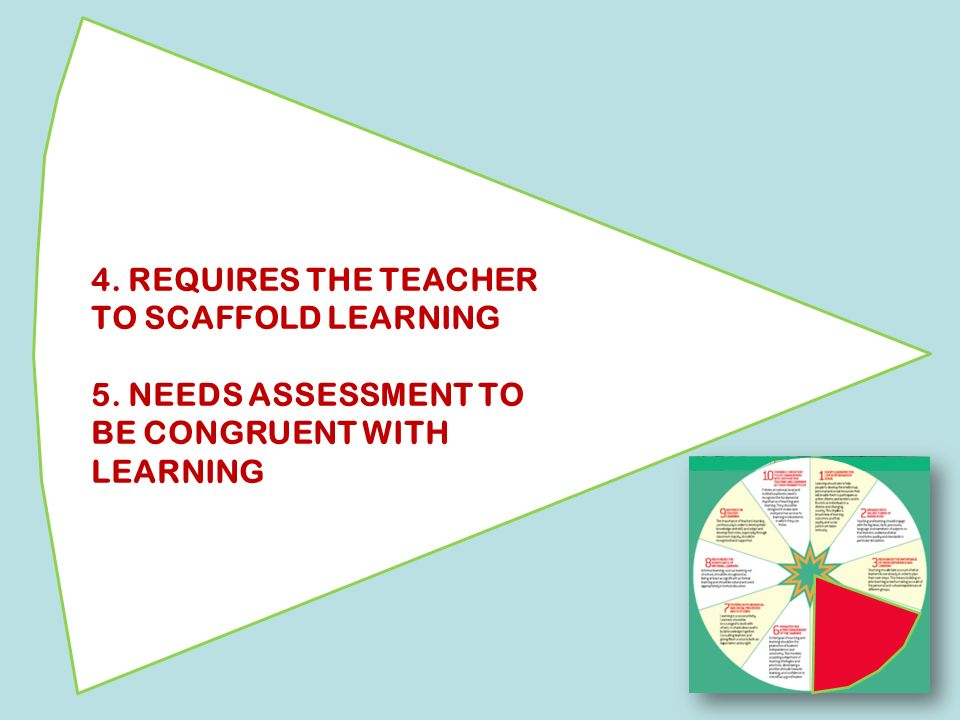 4. REQUIRES THE TEACHER TO SCAFFOLD LEARNING 5. NEEDS ASSESSMENT TO BE CONGRUENT WITH LEARNING