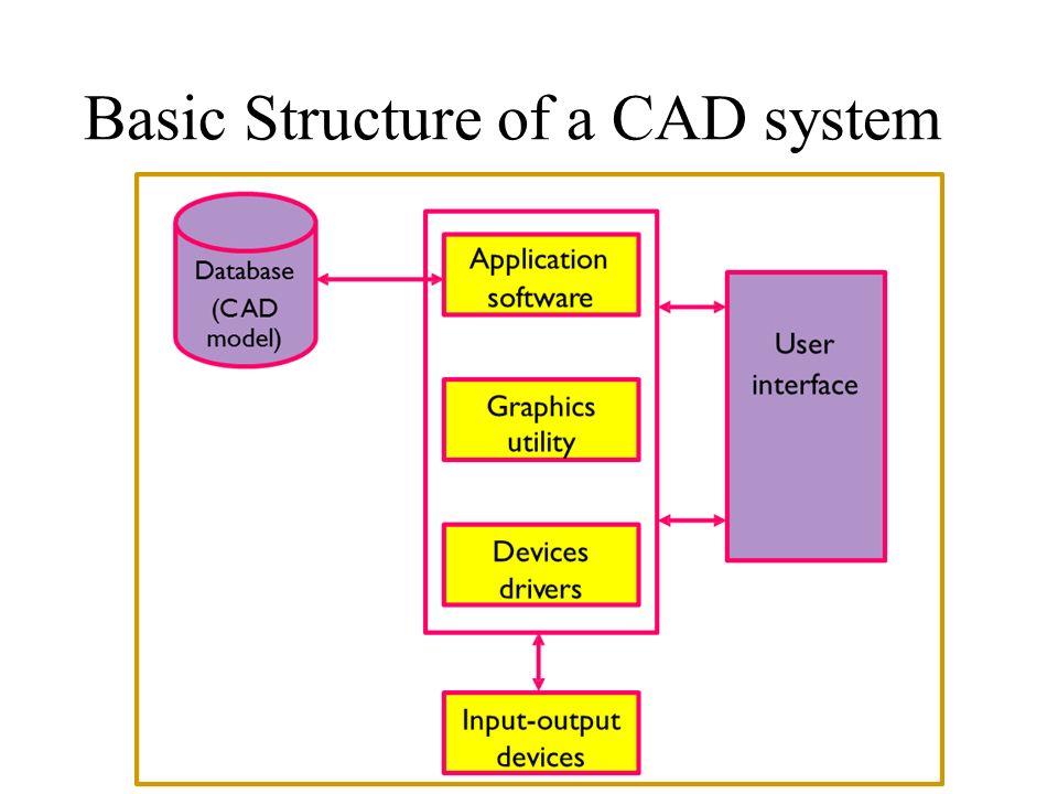 Me 6501 computer aided design ppt video online download for Basic cad online