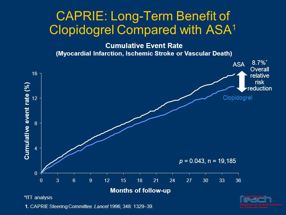 CAPRIE trial - The Lancet