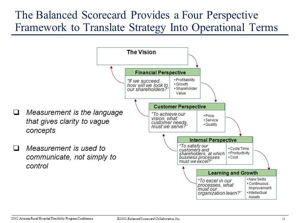 four perspectives of balanced scorecard akij