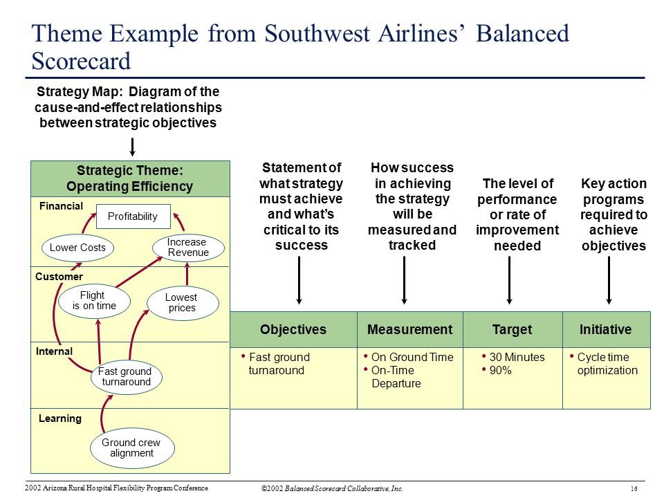 southwest airlines the vision mission statement and goals objectives Southwest airlines finds itself at a crossroads dallas - to say that southwest airlines has undergone profound changes during gary kelly's decade-long tenure as ceo there would be something of.