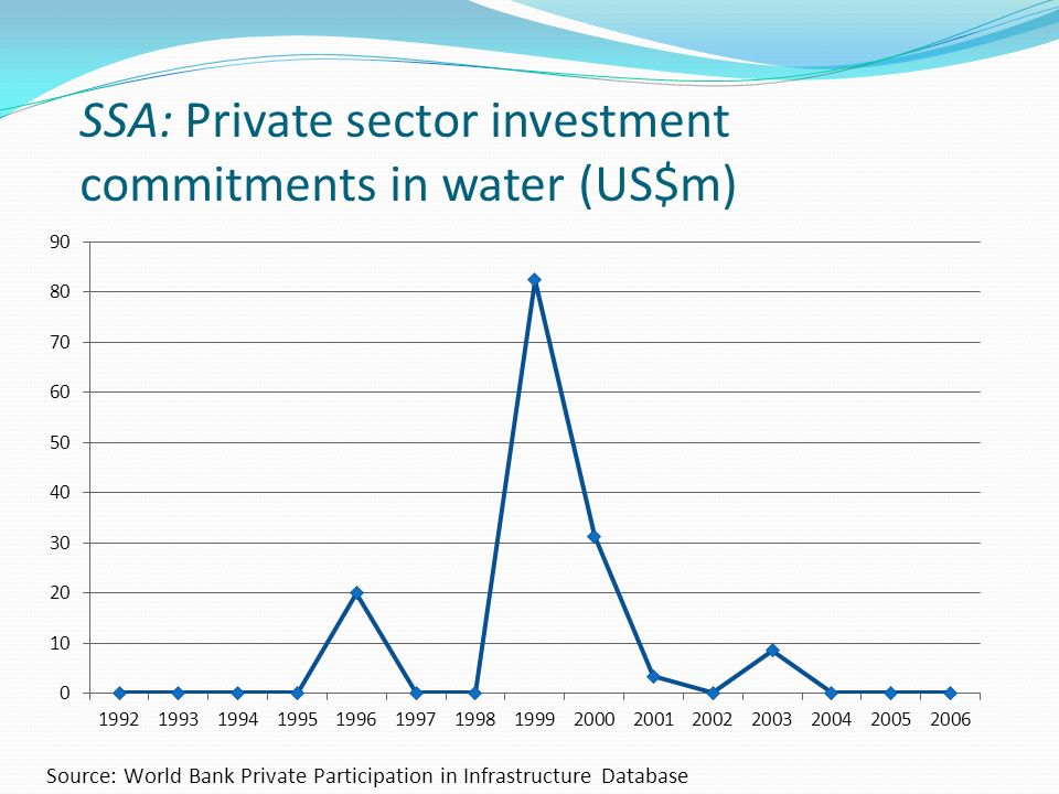 SSA: Private sector investment commitments in water (US$m)