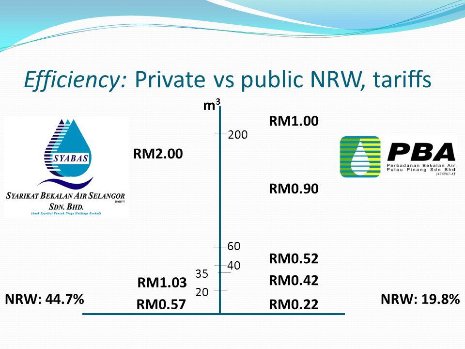 Efficiency: Private vs public NRW, tariffs