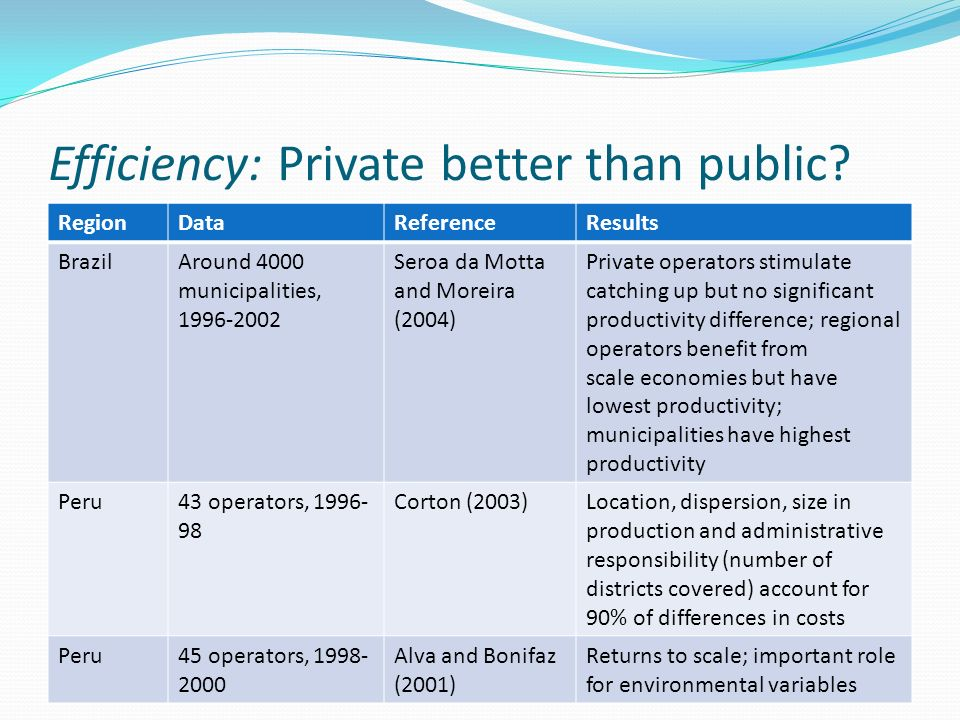 Efficiency: Private better than public