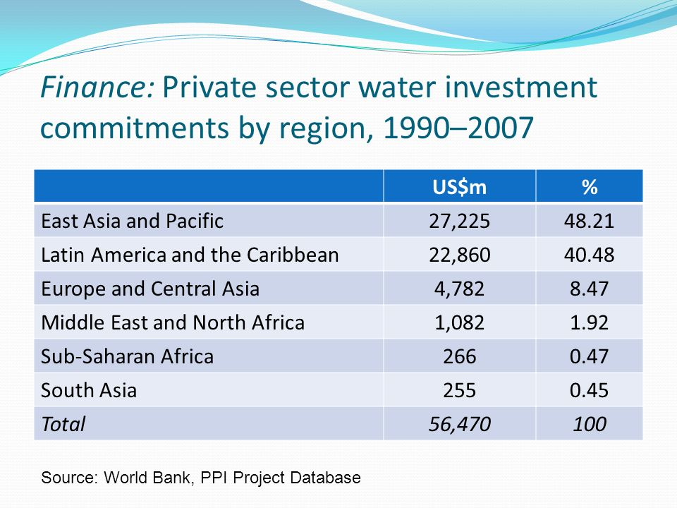 Finance: Private sector water investment commitments by region, 1990–2007