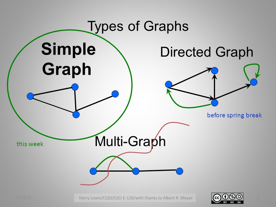 Aka undirected graphs ppt video online download 2 graph types of graphs simple directed ccuart Choice Image