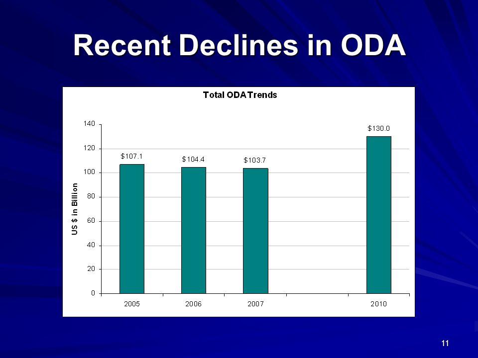 Recent Declines in ODA