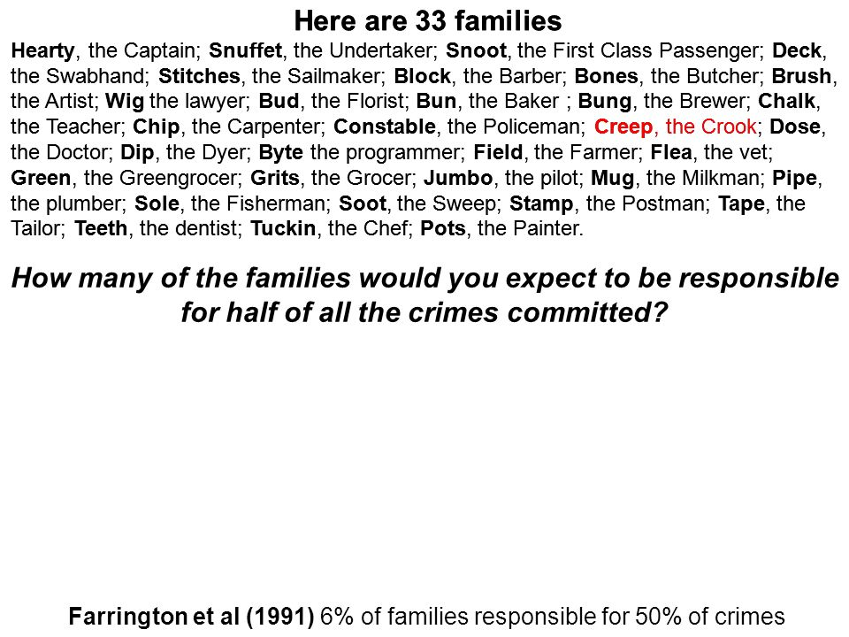 Farrington et al (1991) 6% of families responsible for 50% of crimes