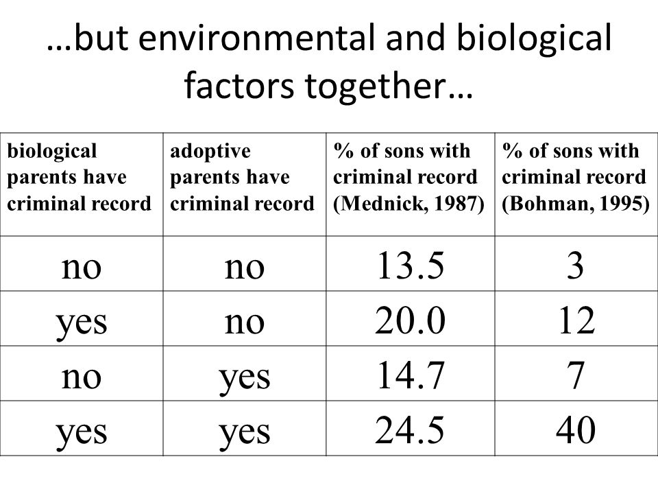 …but environmental and biological factors together…