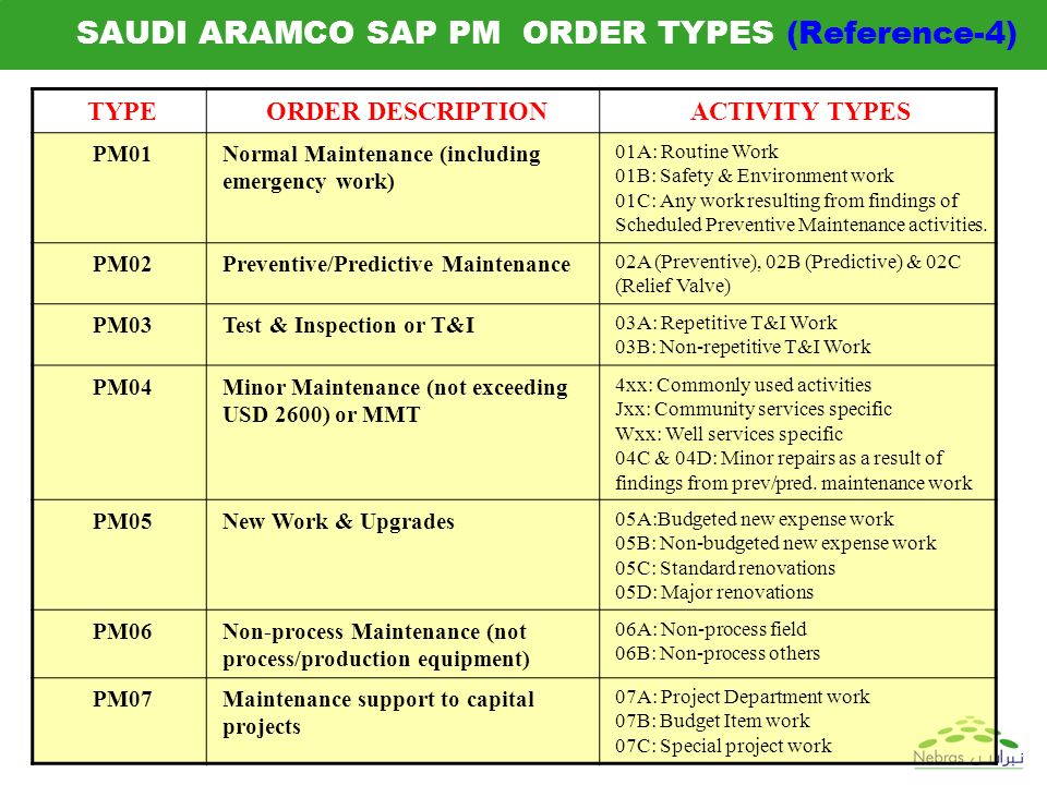 Order type in sap pm development