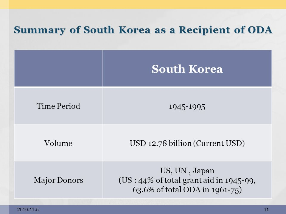 Summary of South Korea as a Recipient of ODA