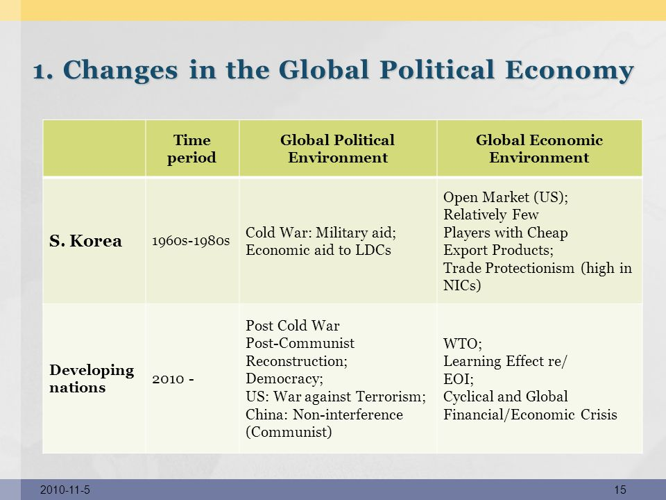 1. Changes in the Global Political Economy