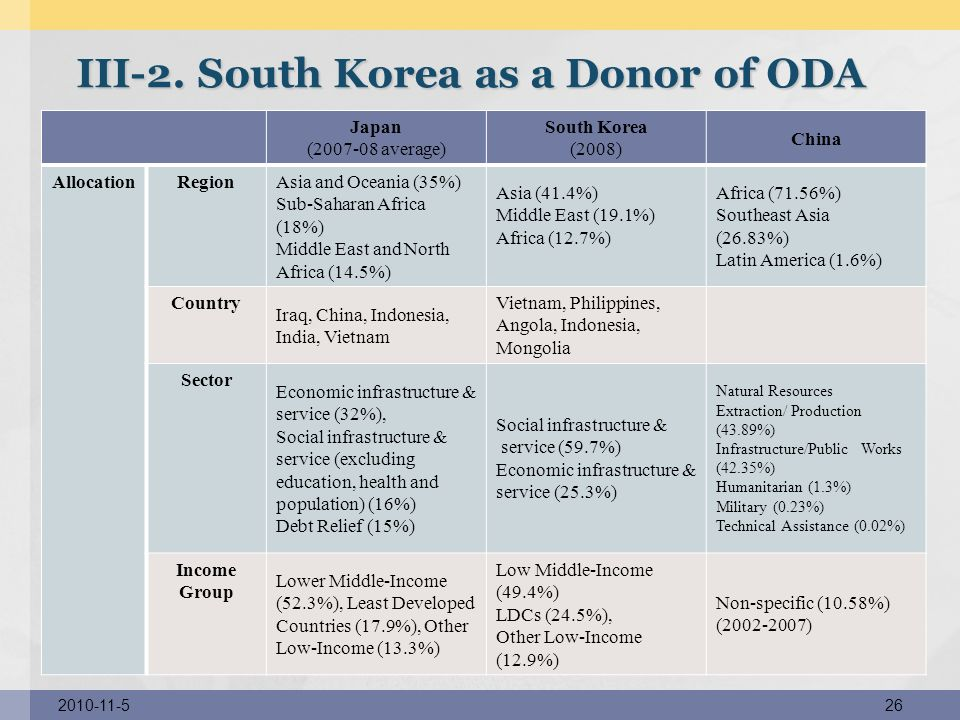 III-2. South Korea as a Donor of ODA
