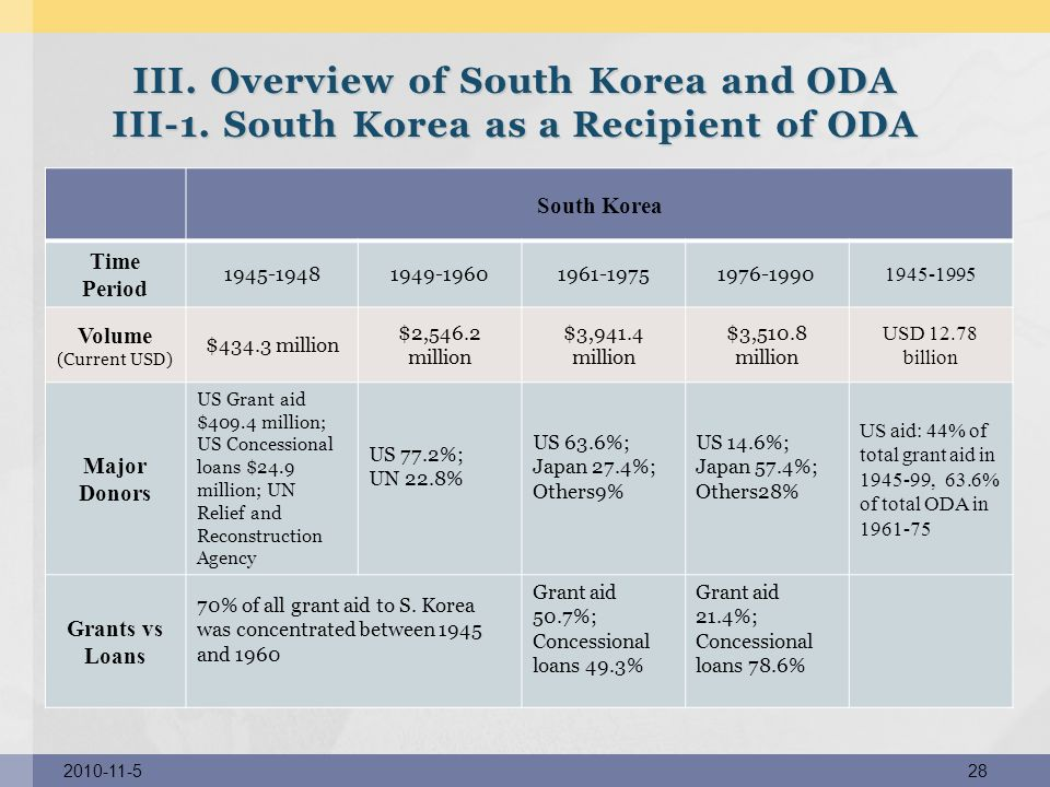 III. Overview of South Korea and ODA III-1