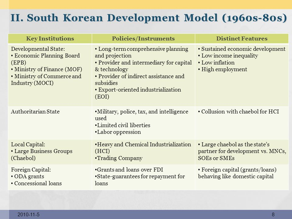 II. South Korean Development Model (1960s-80s)